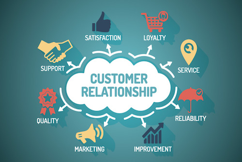 Effective use of CRM (customer relationship management) boosts customer loyalty and organic growth, High Definition People