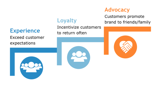 Relationship managers understand the importance of building customer loyalty to create advocates, High Definition Banking